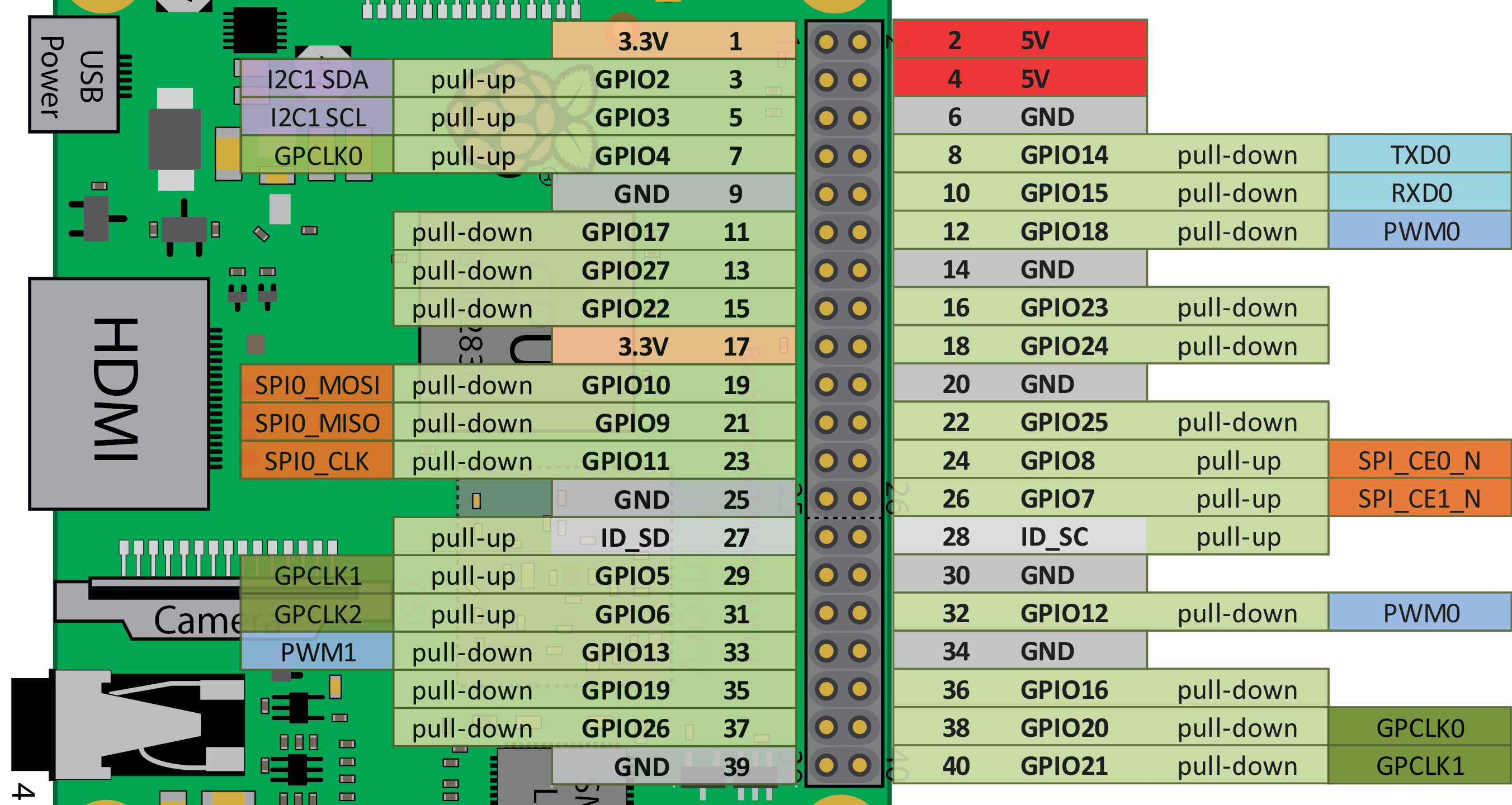 Terrific Wiringpi Gpio Interrupt Basic Electronics Wiring Diagram Wiring 101 Capemaxxcnl