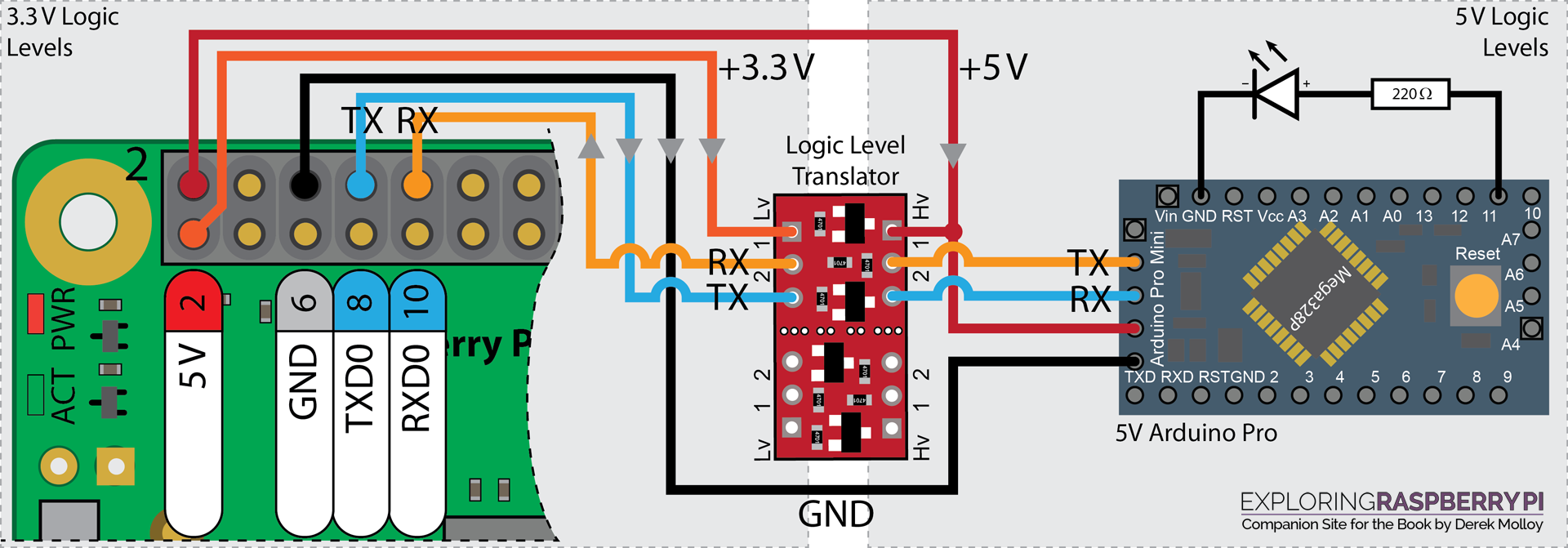 Chapter 11: Real-Time Interfacing Using the Arduino